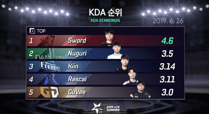 洲际赛之DWG篇:韩服前十占六席,LCK被低估的狠人